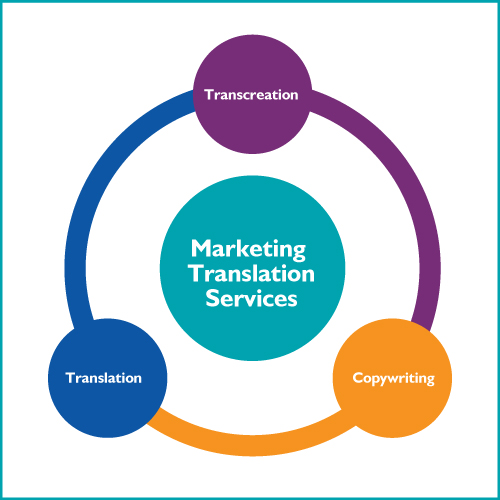 marketing translation, transcreation, copywriting