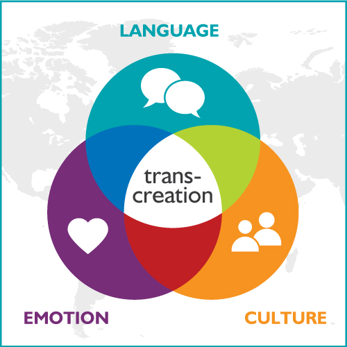 transcreation, marketing translation